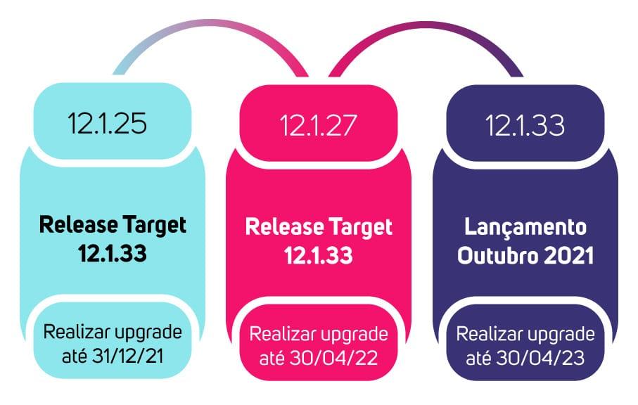 atualizacoes-de-releases-protheus-2021